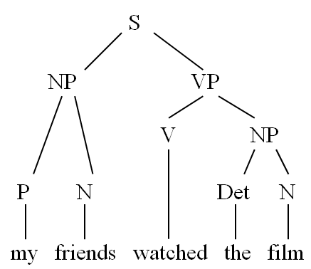 Syntax 1 form function the constituent order of syntactic units is usually represented in one of two ways either as syntax tree ccuart Images